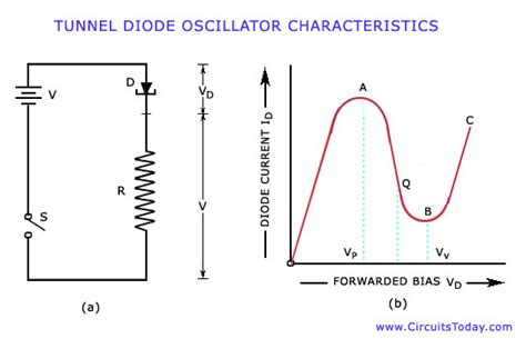 tunnel diode oscillator negative resistance oscillators working types circuits characteristics