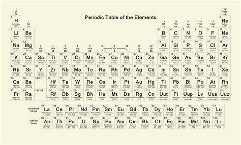 your own periodic table activity design your own periodic table activity brokeasshome com