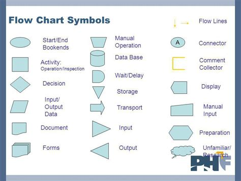 different flowchart symbols flow chart symbols best images logistics flow chart