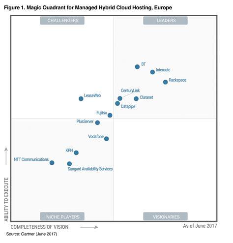 Bewerbung Ausbildung Gartner Managed Hybrid Cloud Hosting 2017 Leader Claranet