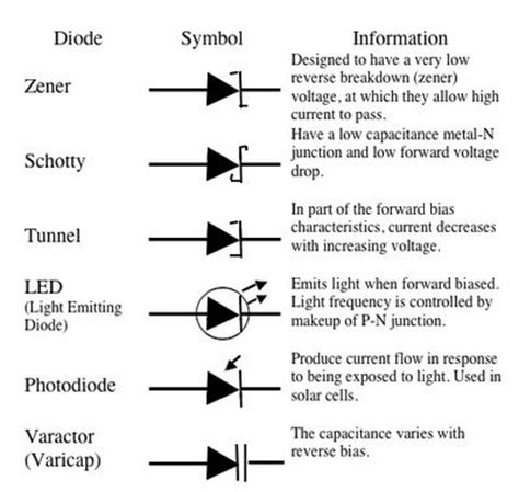 types of diodes in diodes radio wiki