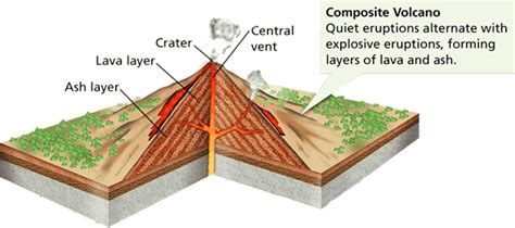 stratovolcano diagram volcanic activity geo for cxc