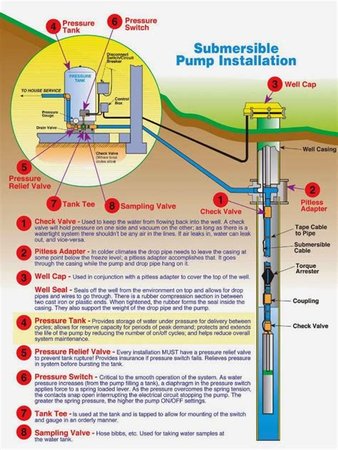 beauch water treatment submersible well diagrams