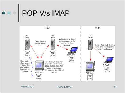 porte imap pop3 and imap protocol