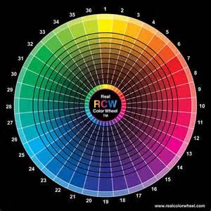 Kitchen Designer Online real color wheel digital art by don jusko