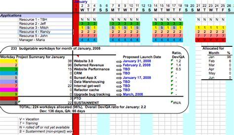 tfs 2010 msf agile vs visual studio scrum 1 0 smackdown planning