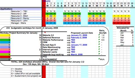 resource planning spreadsheet professional services automation