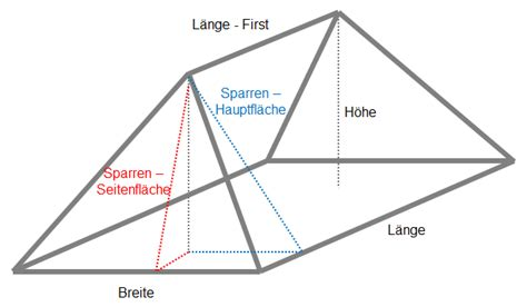 Walmdach Volumen Berechnen by Inf Schule Schachtelung Funktionen 187 220 Bungen