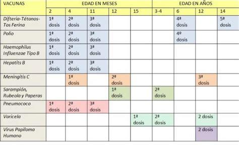Calendario Vacunas Madrid Sanidad Modifica El Calendario De Vacunas Para Los Nacidos