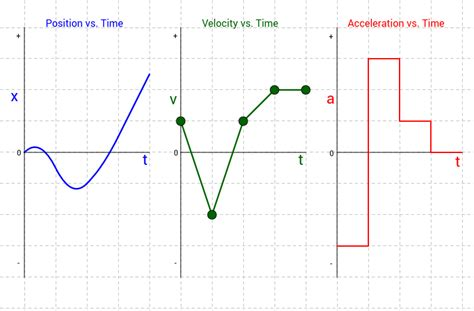 graphing velocity worksheet graphing acceleration worksheet kidz activities
