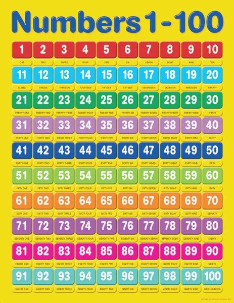 libro numbers 1 to 100 1 100 number chart dailypoll co