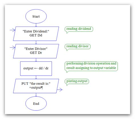raptor flowchart raptor flowcharts flowchart in word