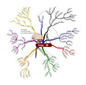 What Do Blind People Use Swiss Army Brain Uses Of Mind Mapping Mind Mapping