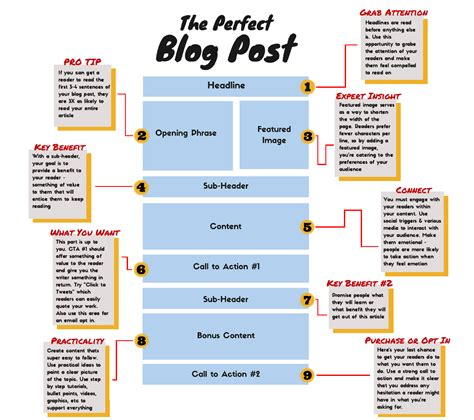 how to create amazing blog content with ease dataviking