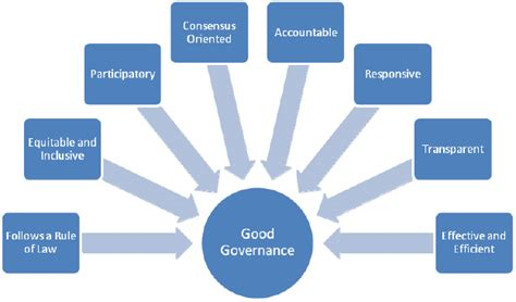 Governance Rules The Principles Of Effective Project Governance Corporate Governance Tools And Templates