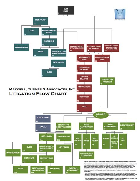 litigation flowchart maxwell turner associates inc introduces the