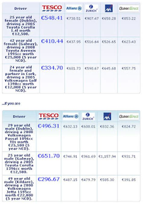 Tesco Car Insurance Ireland