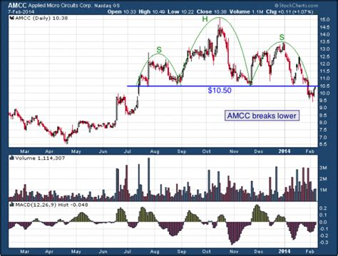 x pattern stock reviews warning this stock should be moving overall lower from