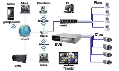 Home Design Network Tv closed circuit television cctv y sat homeland security