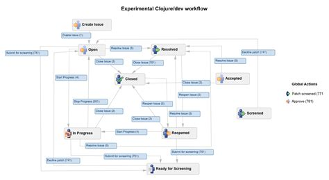 jira change workflow for project clojure workflow experimental clojure design clojure