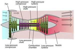 commercial aviation what provides the greatest thrust in a high bypass turbofan engine