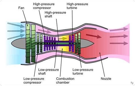 how does a jet work diagram how jet engine works animation how free engine image for