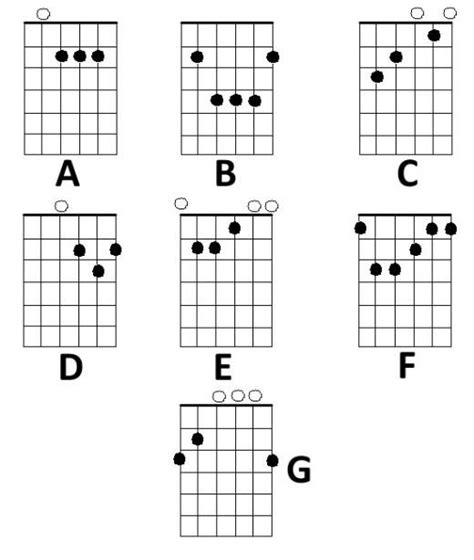 how to play guitar chords how to play an a sharp major seven a maj7 chord on guitar