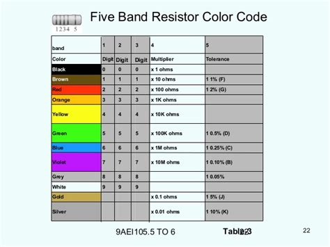 10m ohm resistor color code 1m resistor color code 28 28 images 2000 ohm resistor color code 28 images un guide pratique