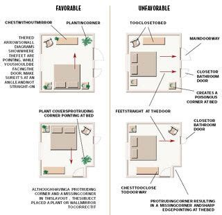 usar layout it feng shui bedroom layout feng shui pinterest feng