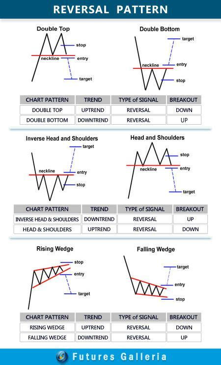 pattern of trade adalah 20 best candlesticks images on pinterest investing