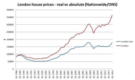 building costs in london now second highest in world five signs the london property bubble is reaching
