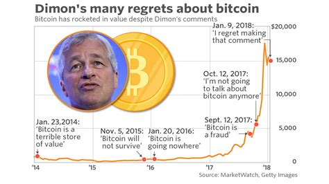 bitcoin jp morgan dimon s many bitcoin moments of regret in one chart