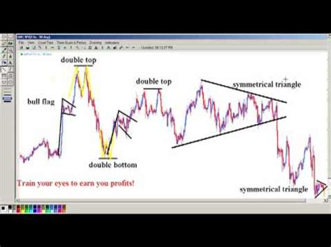 color pattern recognition software the power of chart pattern recognition and many exles