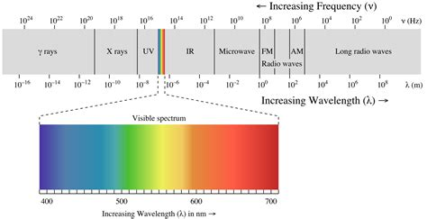 Electromagnetic Spectrum Visible Light 3 d cloaking achieved for visible light kurzweilai