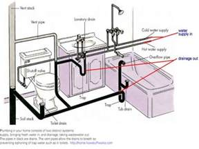 badezimmer abfluss bathroom plumbing venting bathroom drain plumbing diagram