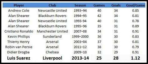 epl all time top scorers stats most goals scored by a player in one season of the