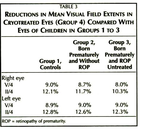 born prematurely meaning peripheral and central visual fields in 11 year old