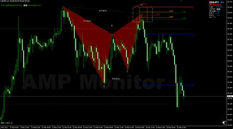 zup v93 indicator harmonic price pattern recognition forex harmonic trading