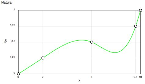 find control point on piecewise quadratic bezier curve
