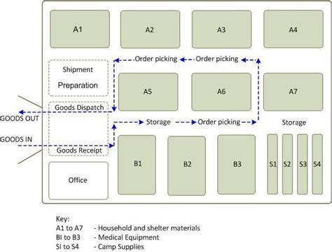 warehouse layout chart 359 best images about warehouse office on pinterest