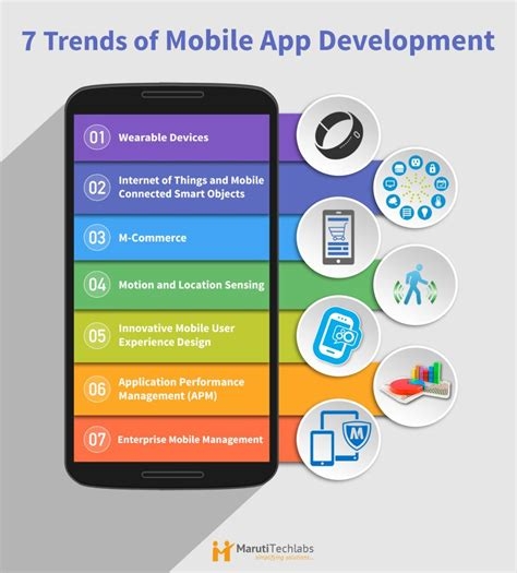 new app mobile 7 trends that define the future of mobile application