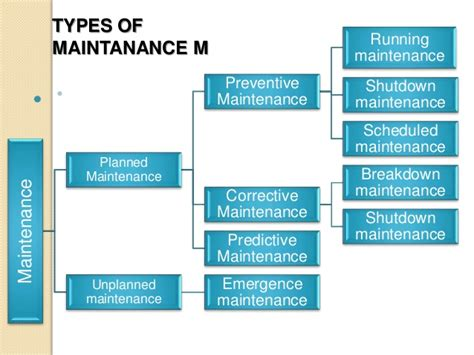 Maintenance Management maintenance management presentation