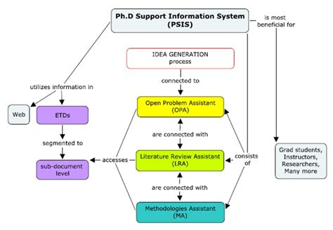 School Information System Thesis by Management Information System Thesis Pdf Writerzane Web