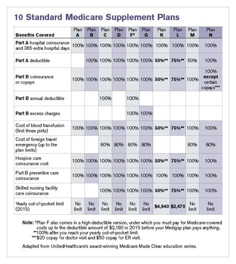 0 cost medicare supplement 17 best images about medicare retirement on