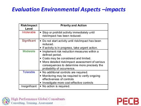 environmental aspects register template aspect and impact register iso 14001 standard prioritycloud