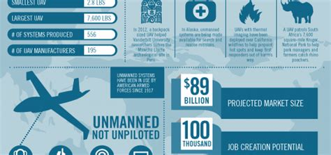 infographic unmanned aircraft means unmatched potential