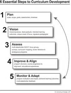 Curriculum Development Template by Office Of The Provost And Vice President Academic