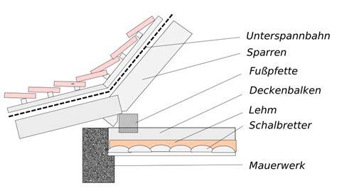 Dach Dämmen Altbau 4582 dach d 228 mmen altbau dach d mmen innen altbau modernes