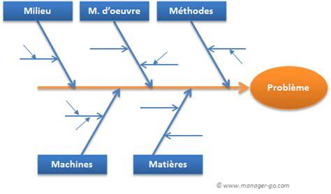 réaliser un diagramme d ishikawa sur word construire un diagramme d ishikawa et savoir l utiliser