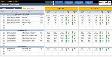 Sales Kpi Dashboard Template Ready To Use Excel Spreadsheet Sales Kpi Template Excel